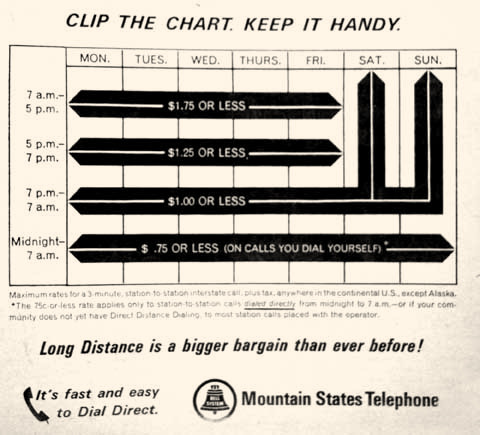 Prices may have gone down for long distance in 1967, but even at the new rates calls had to be kept short or dialed after midnight to be affordable.